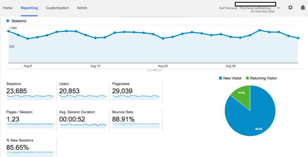 Google Analytics for Self Stairway
